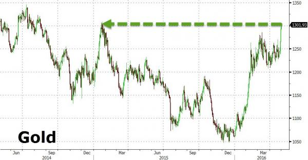 Precio del oro el 2 de mayo 2016 rompe 1300 a
