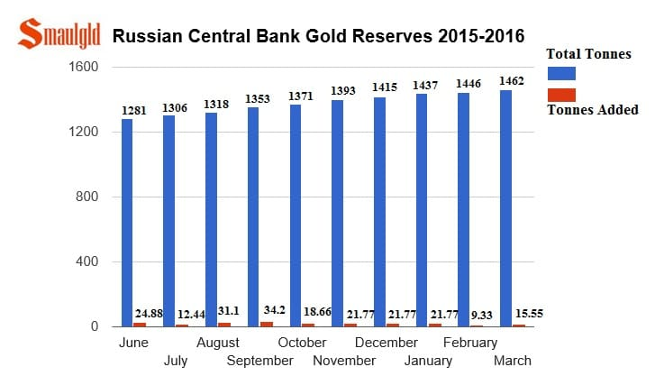 Reservas de oro rusas de junio 2015 a marzo 2016