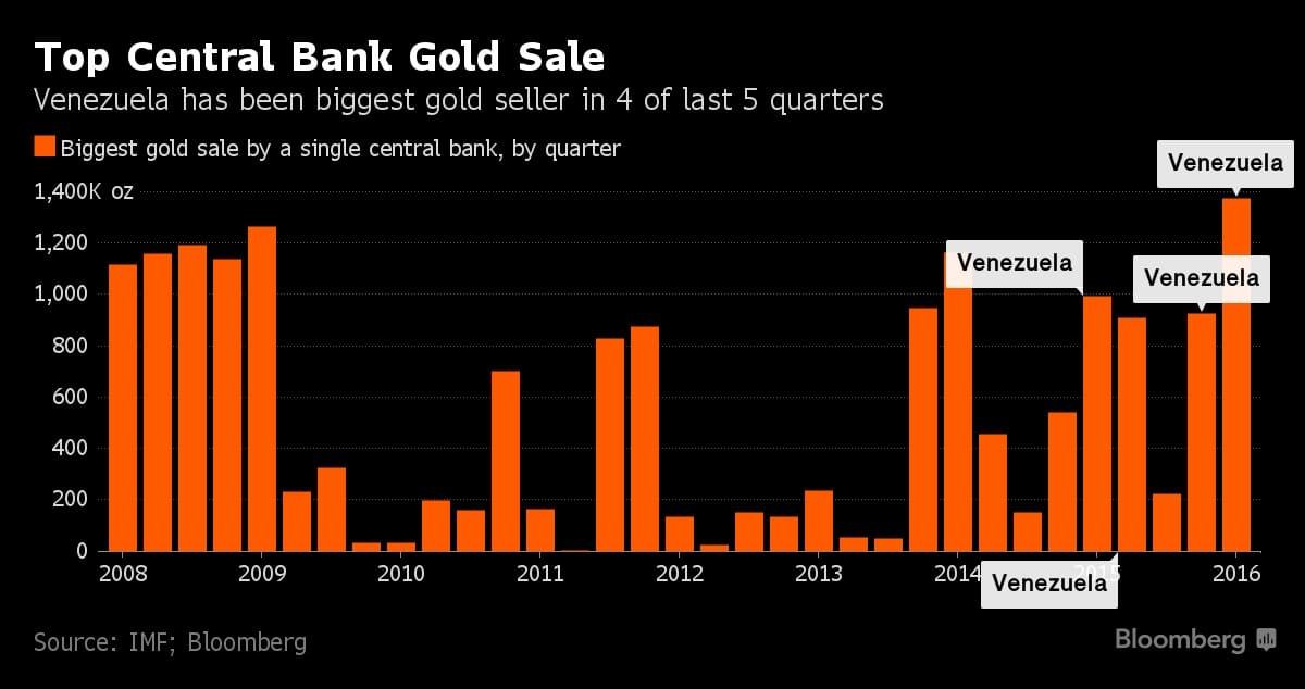 Venezuela ha sido el vendedor de oro más importante en los ulimos 4 trimestres - Grafica de 2008 a 2016