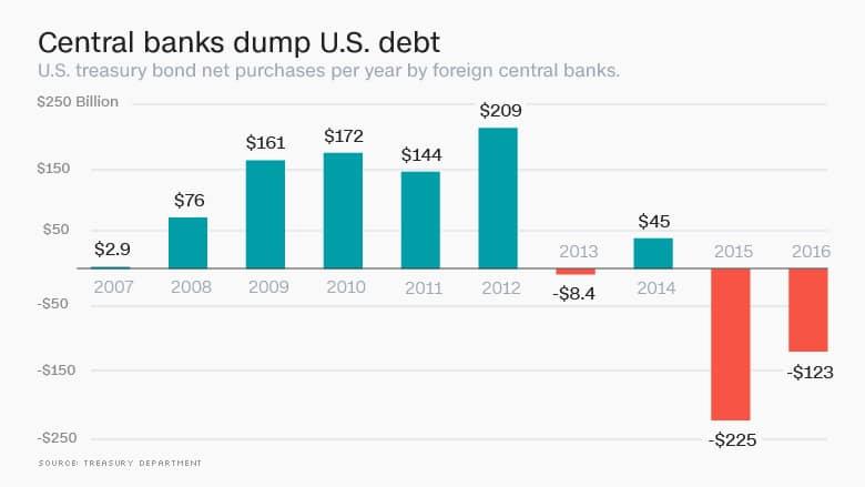 Ventas y compras de los bancos centrales de 2007 a 2015 de deuda estadounidense