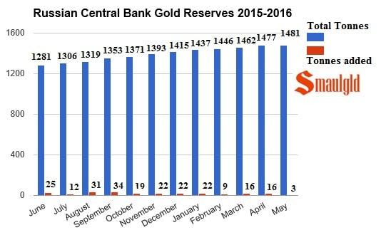 Grafica compras de nuevas reservas de oro de Rusia en mayo 2016