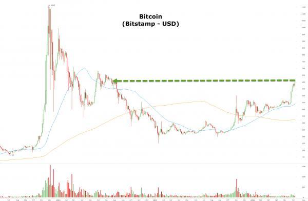 Grafica precio Bitcoin 2013 a 2016