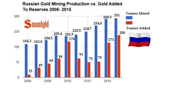 Produccion minera de oro de Rusia de 2006 a 2015 frente a las compras de reservas