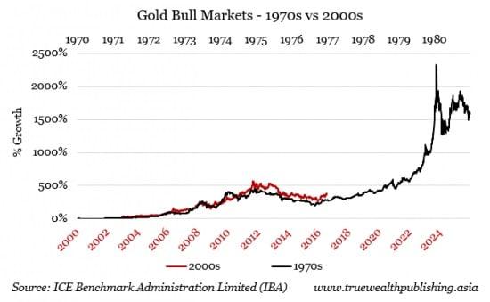 Comparativa del precio del oro de los años 70 y 2000