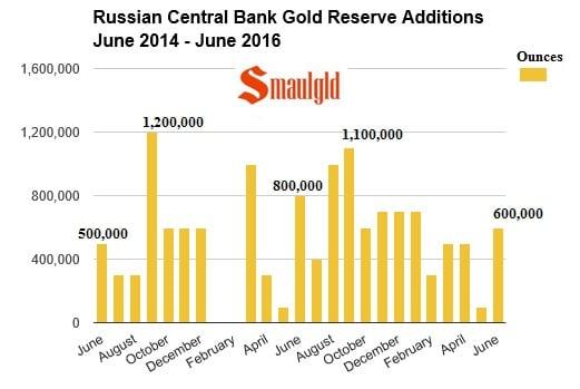 ompras de nuevas reservas de oro rusas de junio 2015 a junio 2016