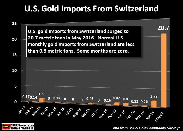 Importaciones de oro a EEUU desde Suiza de enero 2015 a mayo 2016