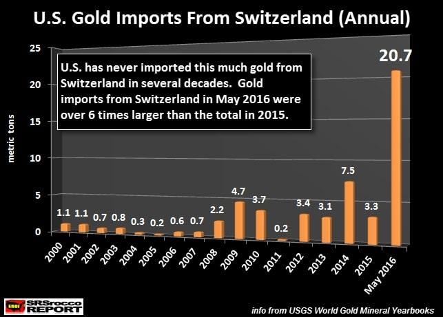 Importaciones de oro de a EEUU desde Suiza de 2001 a mayo 2016