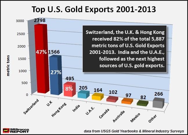 Principales paises receptores de exportaciones de oro de 2001 a 2013