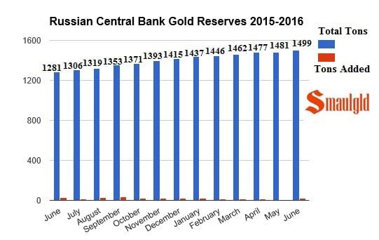 Reservas de oro de Rusia en 2015 y 2016