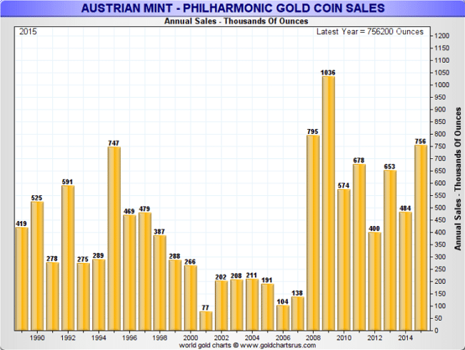 AustrianMint2015