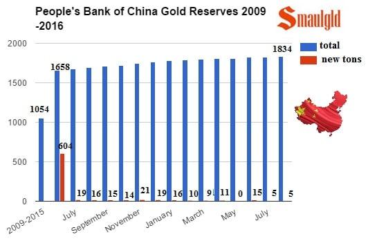 Compras reservas de oro chinas 2009 agosto 2016