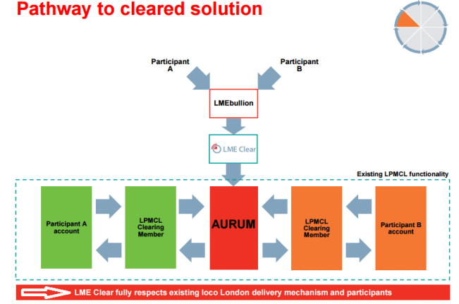 Sistema de liquidacion del oro de LMEclear y LPMC