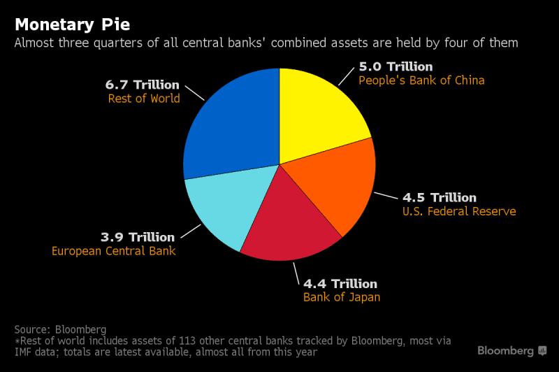 4 bancos centrales concentran 75% de todos los activos de banca central
