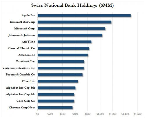 cartera de acciones del banco central de suiza en 2016