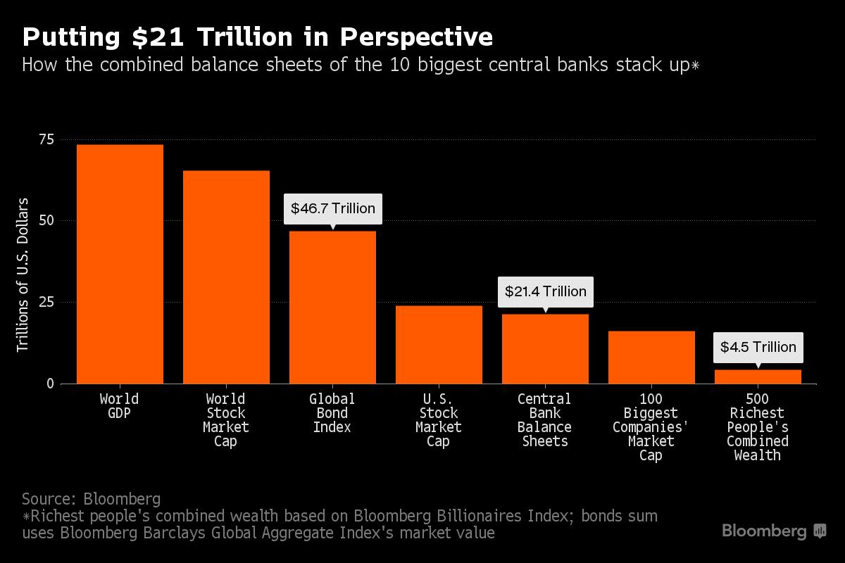 Comparativa del PIB mundial con otros mercados del mundo