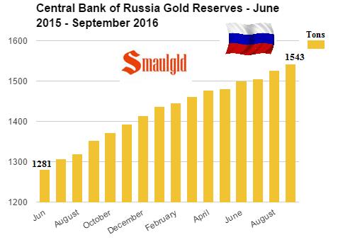 Compras de oro de Rusia de junio de 2015 a septiembre de 2016