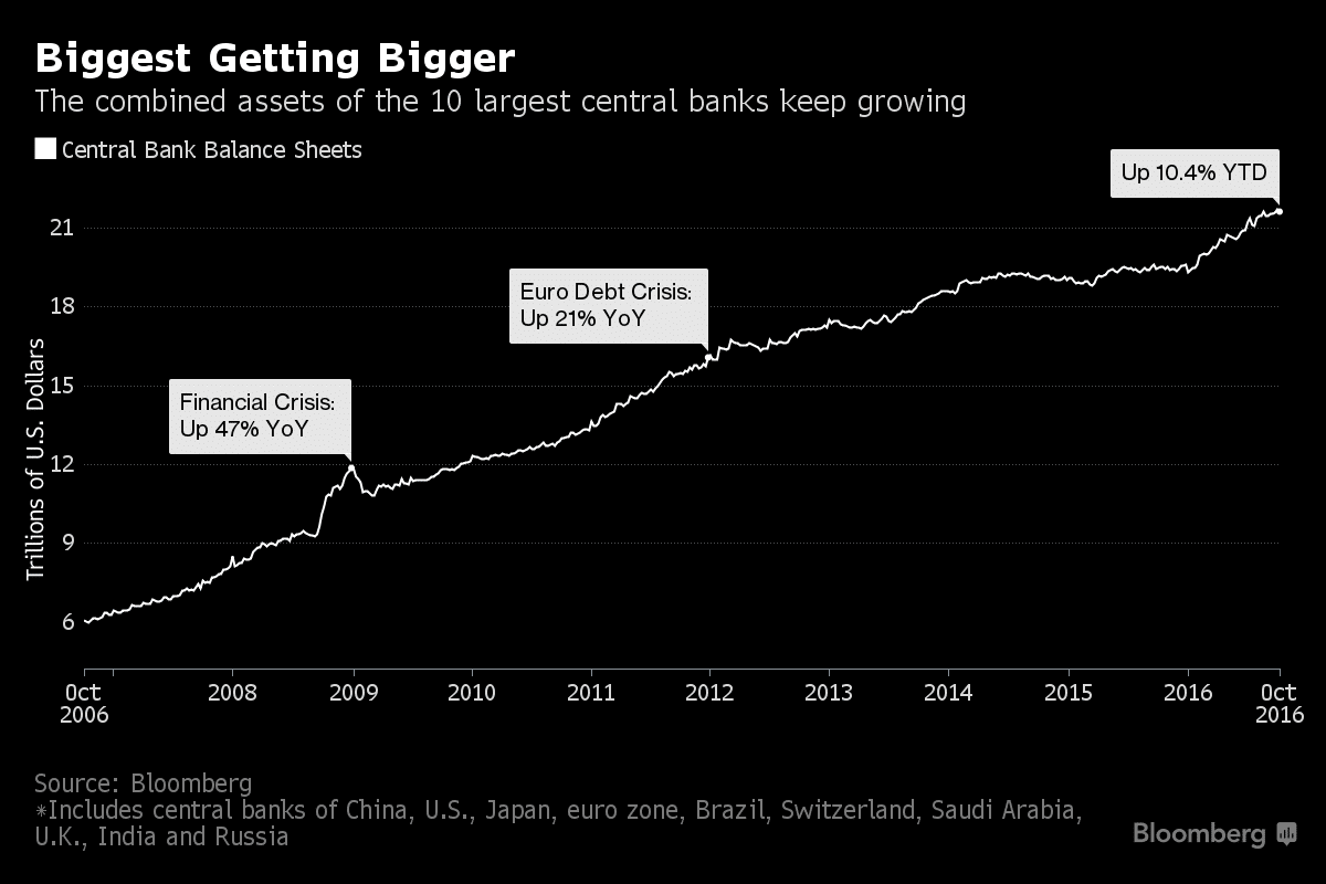 Crecimiento de los balances de los 10 principales bancos centrales del mundo