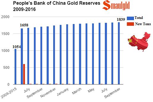 Grafica de compras de oro chinas de 2009 a septiembre de 2016