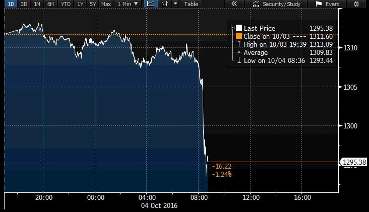 Precio del oro cae por debajo de 1300 dolares el 4 de octubre 2016