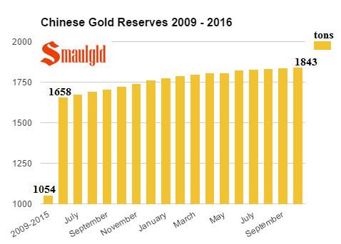 Compras de nuevas reservas de oro chinas de 2009 a octubre de 2016