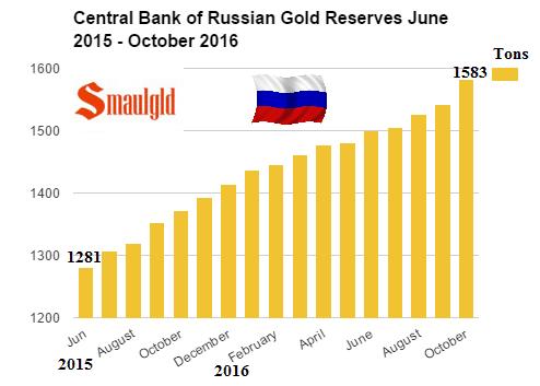 Reservas de oro rusas de junio 2015 a octubre 2016