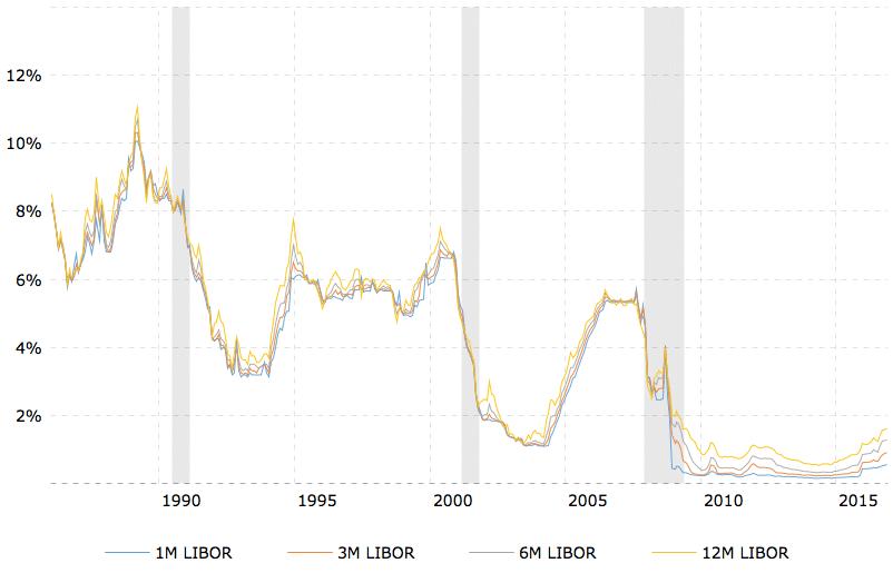Libor de 1985 a 2016