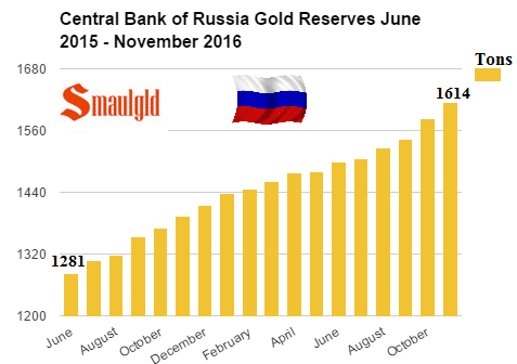 Reservas de oro rusas noviembre de 2016