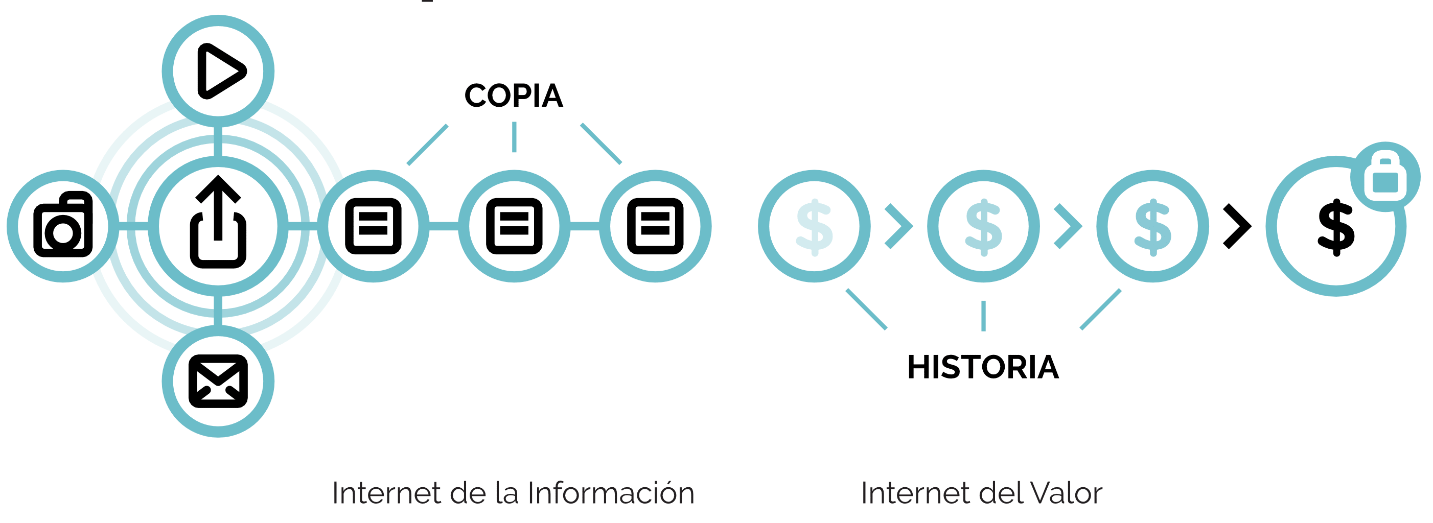 Internet del valor y de la informacion