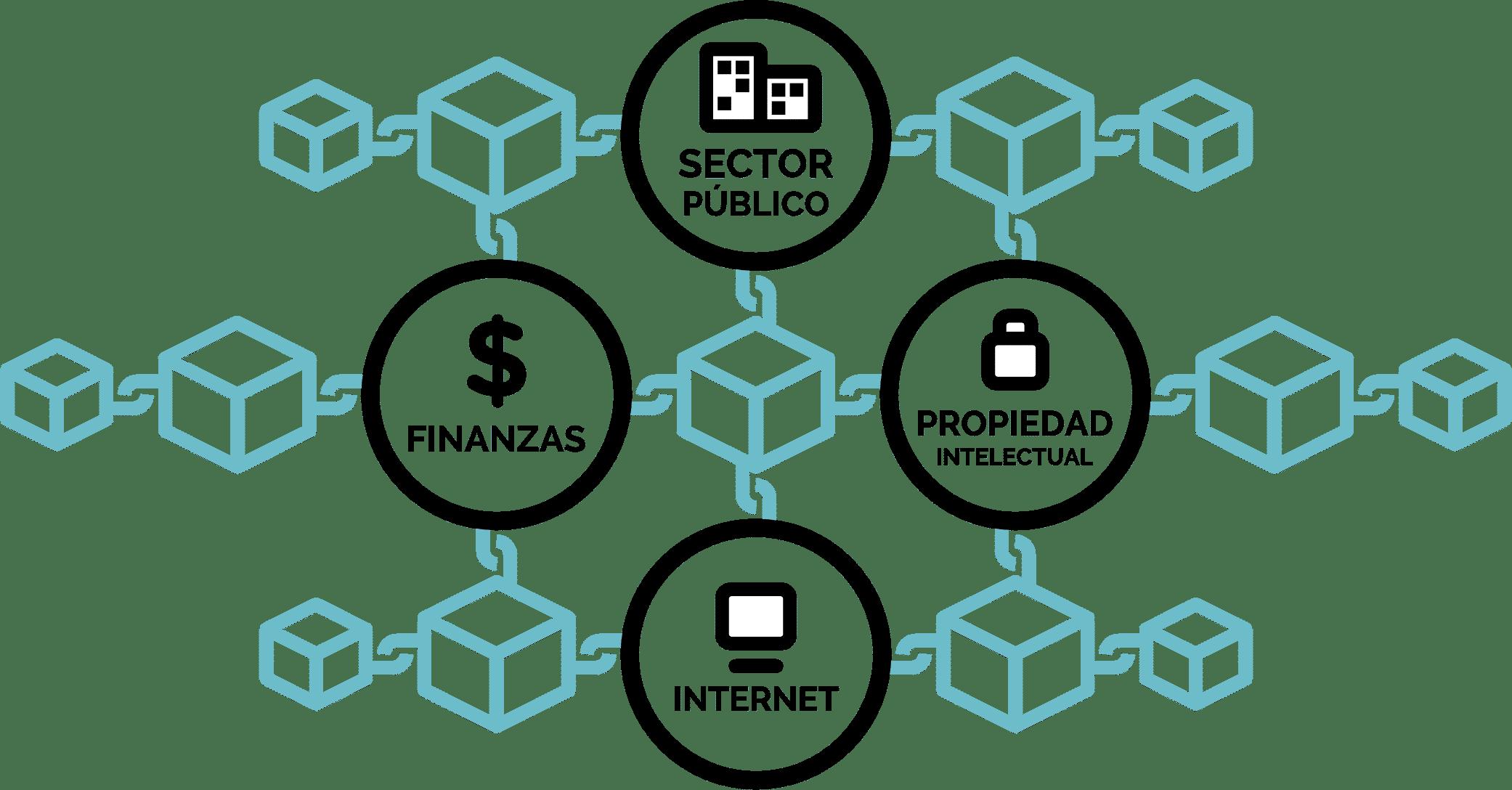 Esquema de sectores Internet y Blockchain