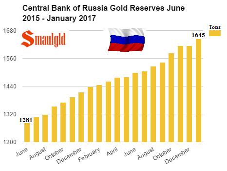 Compras de oro de Rusia de junio de 2015 a enero de 2017