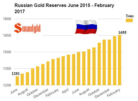 Compras de oro rusas de junio 2015 a febrero de 2017
