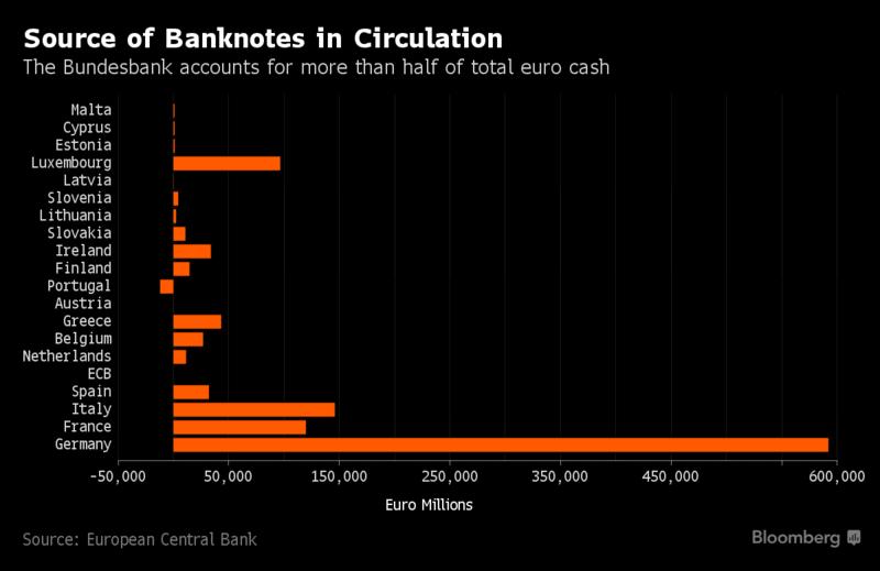 Emisión real de billetes en la Eurozona a finales de 2016