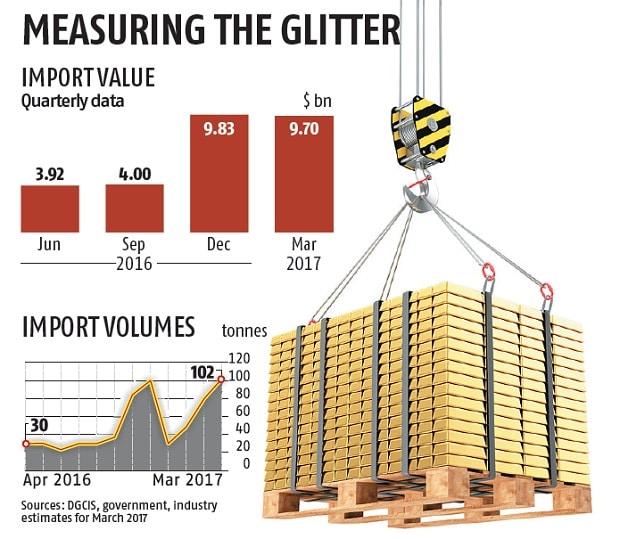 Importaciones de oro a la India 2016 y 2017