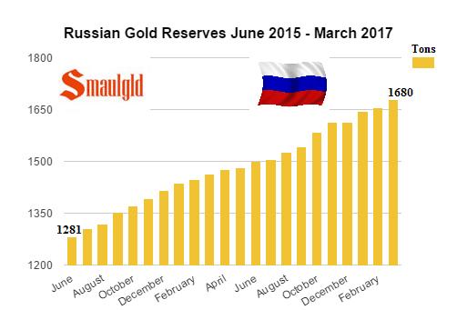 Reservas de oro de Rusia de june 2015 a marzo de 2017