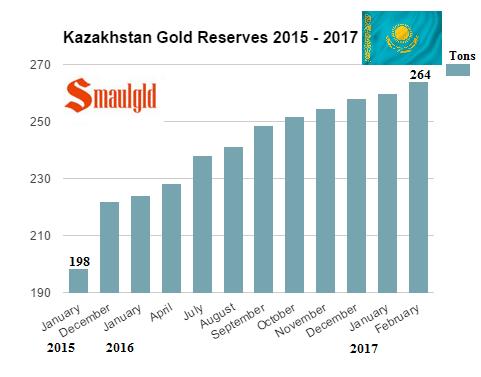 Reservas de oro nacionales de Kazajistan de 2015 a 2017