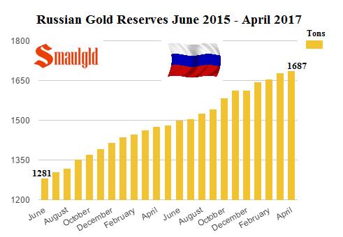 Compras de nuevas reservas de oro de junio de 2015 - abril de 2017