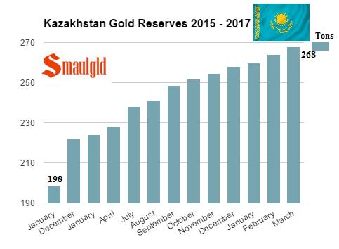Compras de oro Kazajistan de 2015 a marzo de 2017