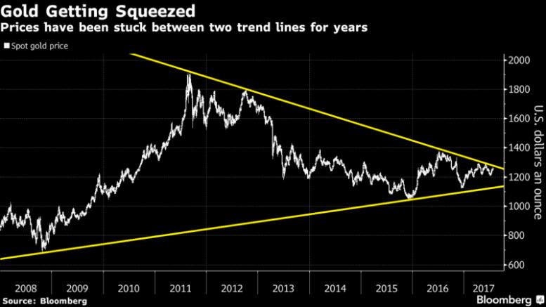 Se Dirige El Precio Del Oro A Un Punto De Inflexión En 2017