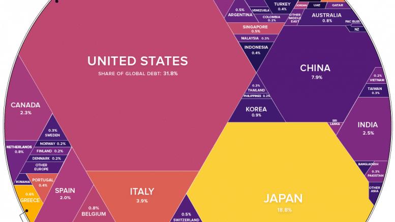 Infografía de los 63 billones de dólares de deuda mundial